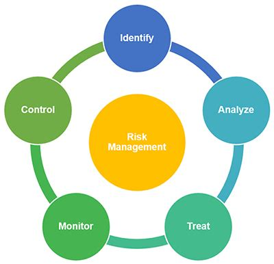 Risk Assessment and Management in Construction Projects